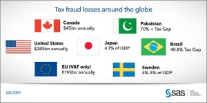 Tax Fraud Losses Globally - Infographic