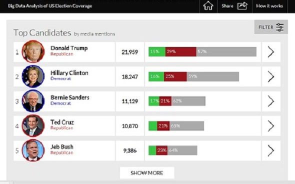 OpenText Election Tracker