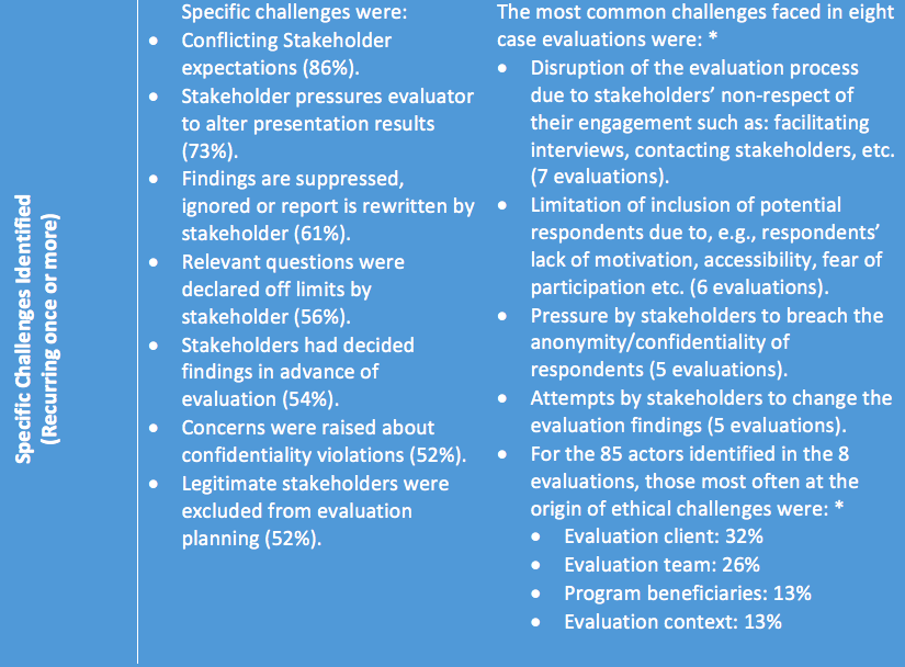 Finding Right Evaluator >> Principled Evaluation Who Cares Canadian Government Executive